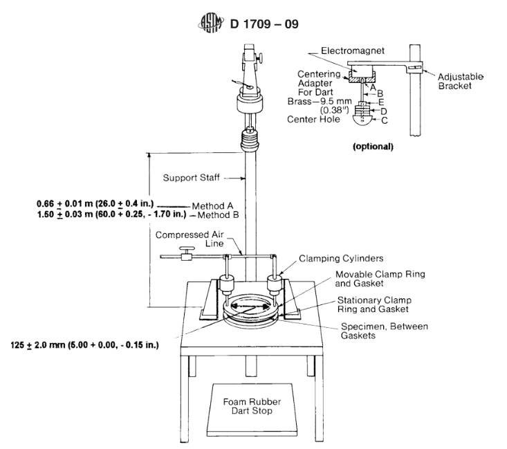 Dart Impact Tester structure