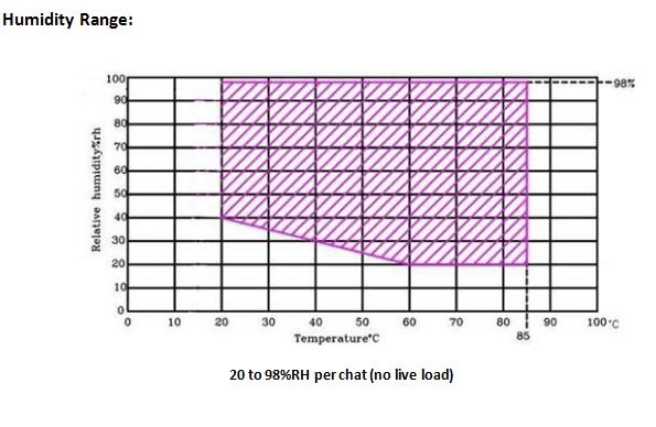 environmental test chamber humidity range chart