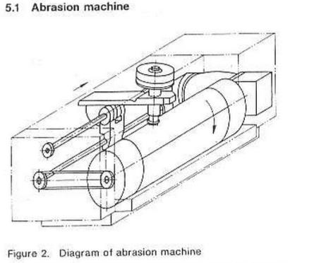 DIN Abrasion Test
