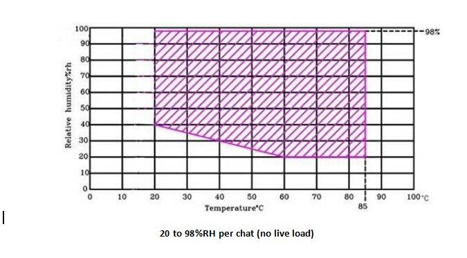 temperature and humidity test chamber humidity range