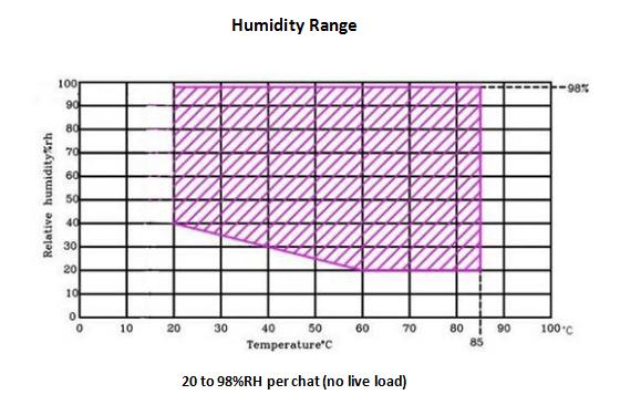 humidity test chamber humidity range